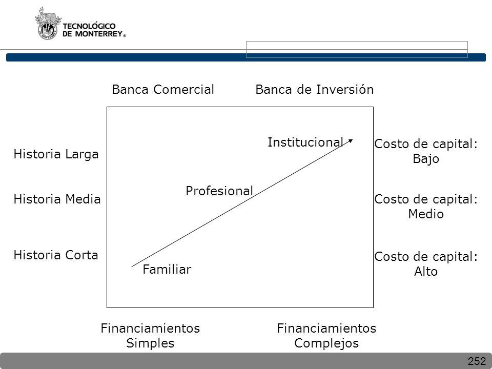Banca Comercial Banca de Inversión. Institucional. Costo de capital: Bajo. Historia Larga. Profesional.