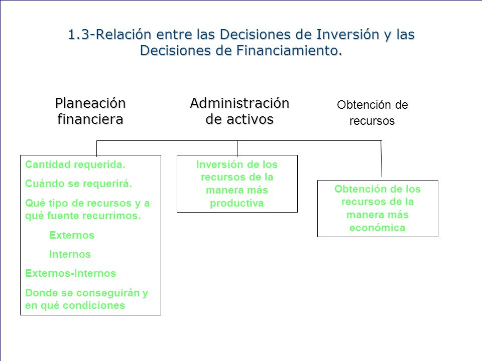 1.3-Relación entre las Decisiones de Inversión y las Decisiones de Financiamiento.