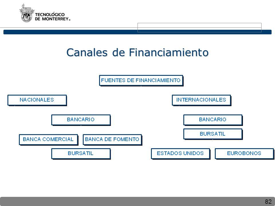 Canales de Financiamiento