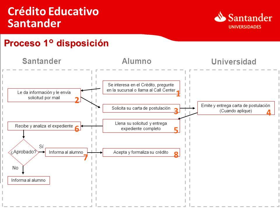 Crédito Educativo Santander Proceso 1° disposición 1 2 3 4 6 5 8 7
