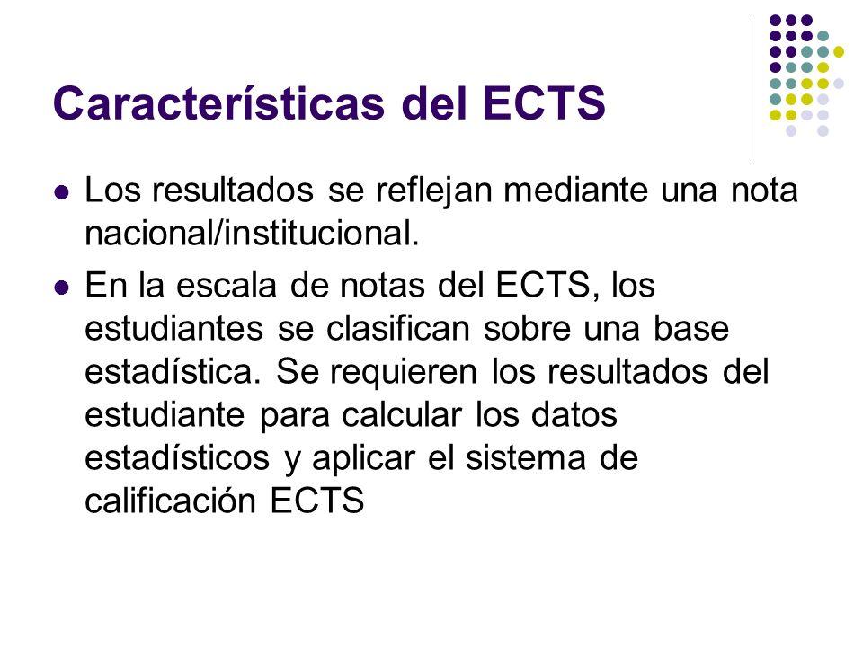 Características del ECTS