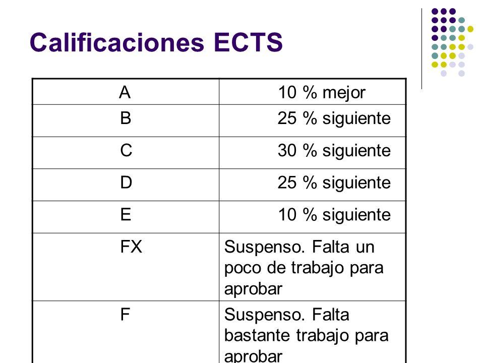 Calificaciones ECTS A 10 % mejor B 25 % siguiente C 30 % siguiente D E