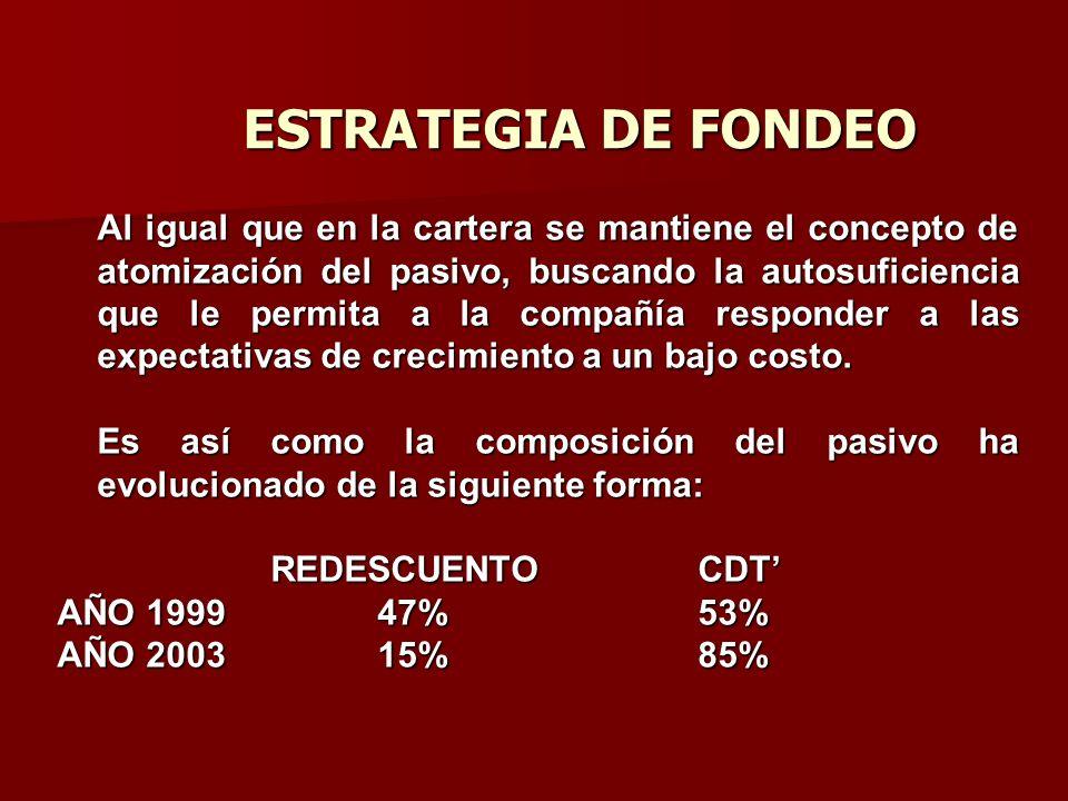 ESTRATEGIA DE FONDEO