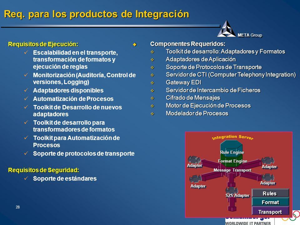 Mercado de Productos de Integración