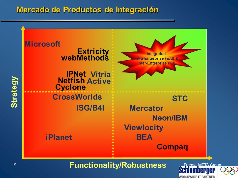 Iniciativas B2B XML XML  J2EE, W2K HP e-services/e speak