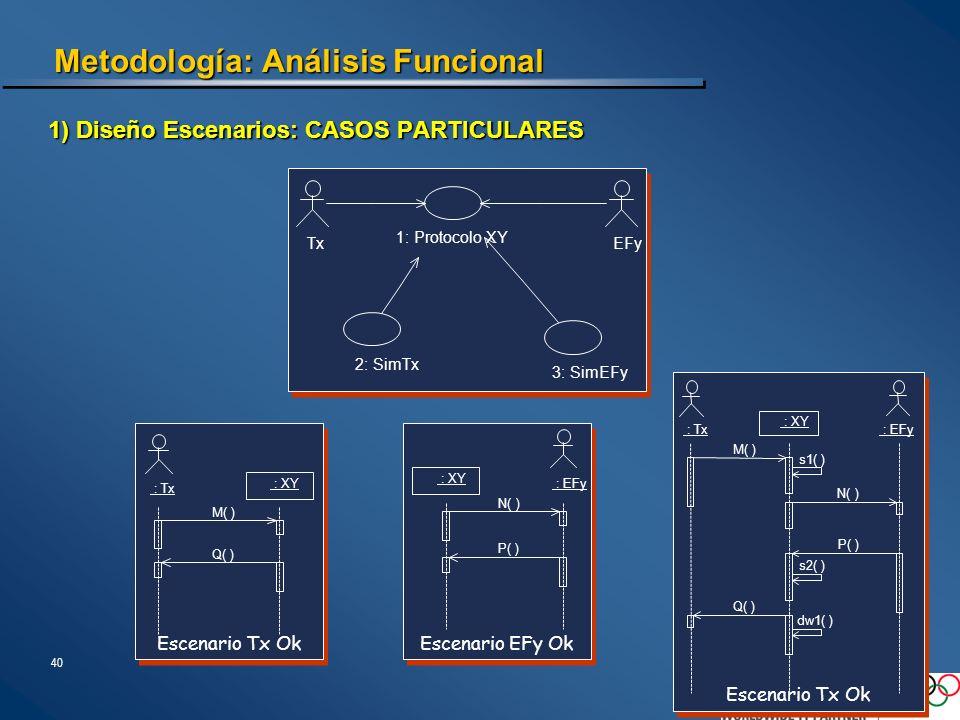 Metodología: Análisis Funcional
