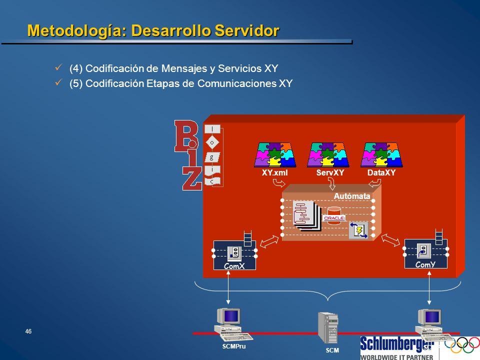 Metodología: Desarrollo Simuladores