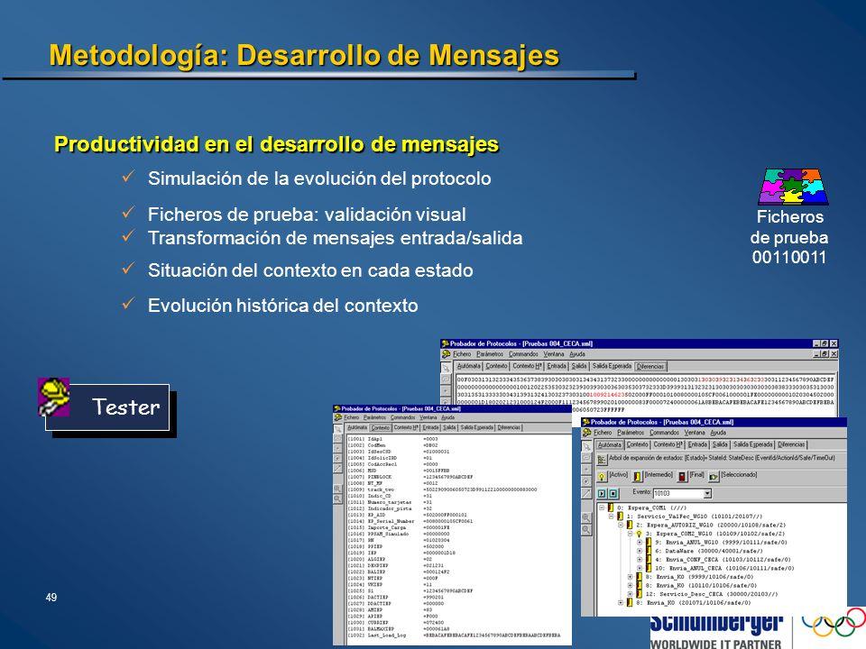 Metodología: Desarrollo de Mensajes