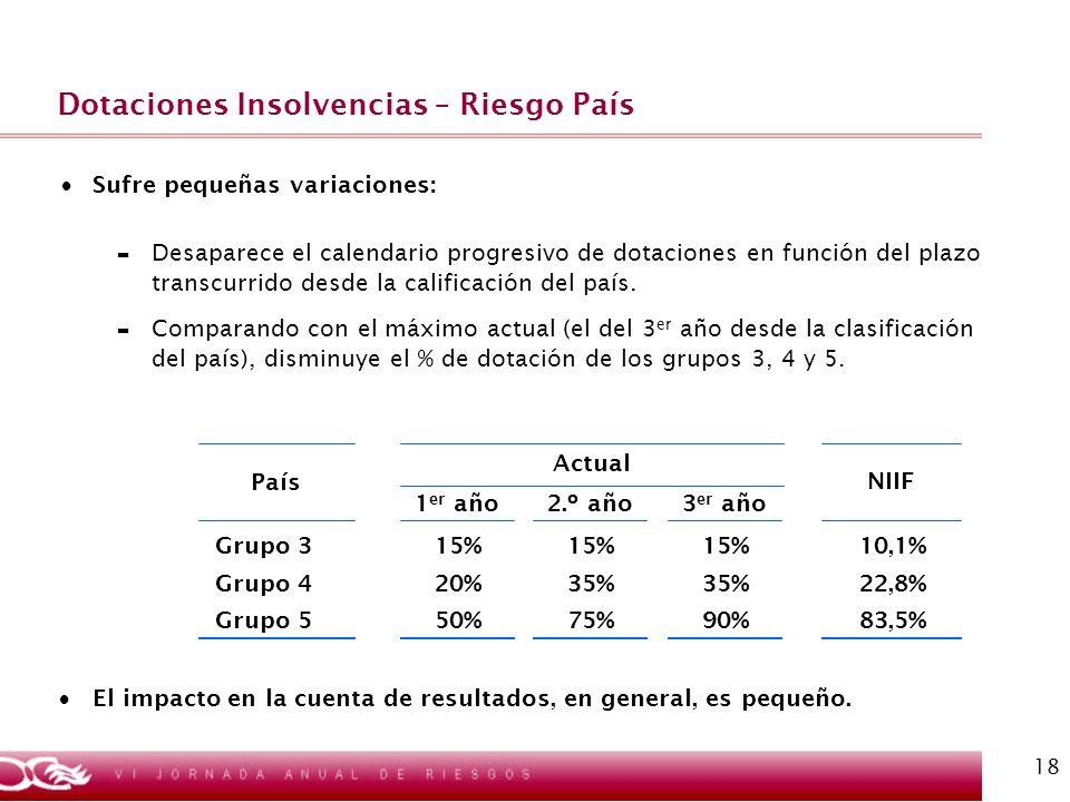 Dotaciones Insolvencias – Riesgo País