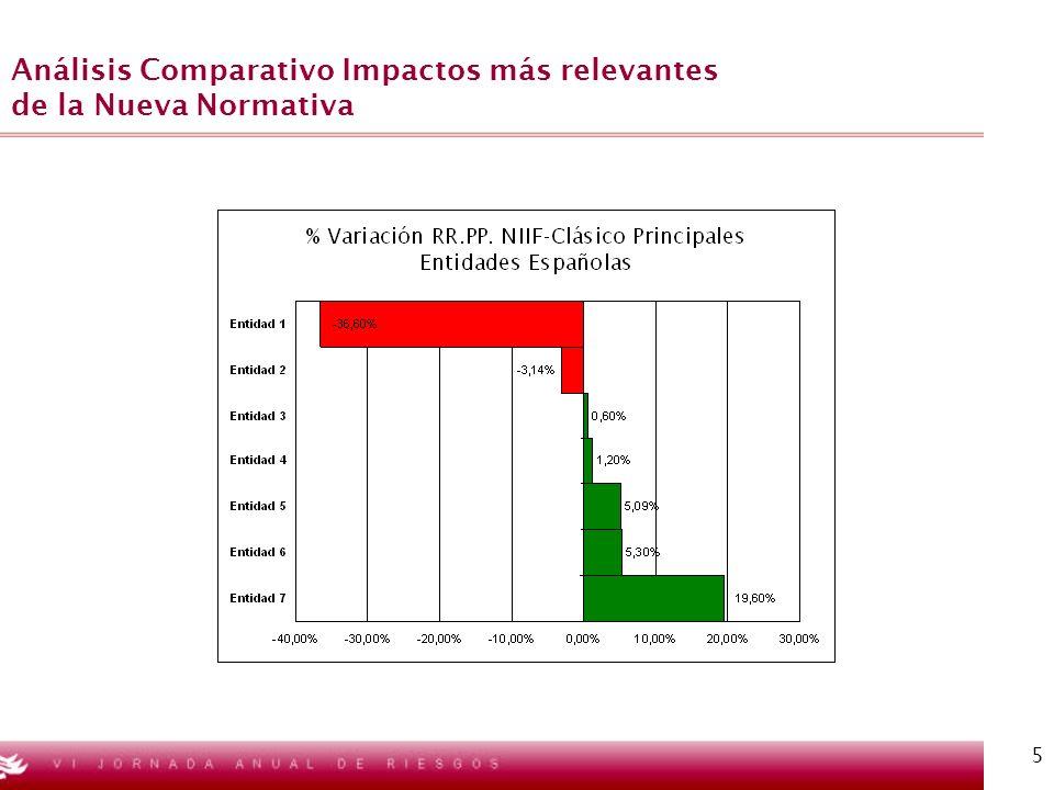 Análisis Comparativo Impactos más relevantes