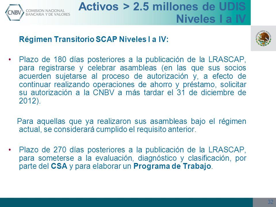 Activos > 2.5 millones de UDIS Niveles I a IV