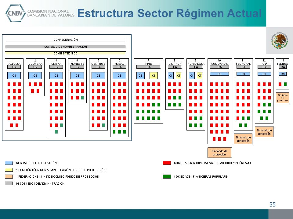 Estructura Sector Régimen Actual