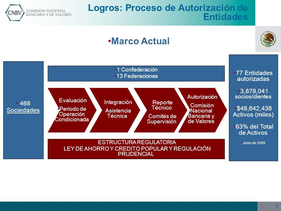 Logros: Proceso de Autorización de Entidades