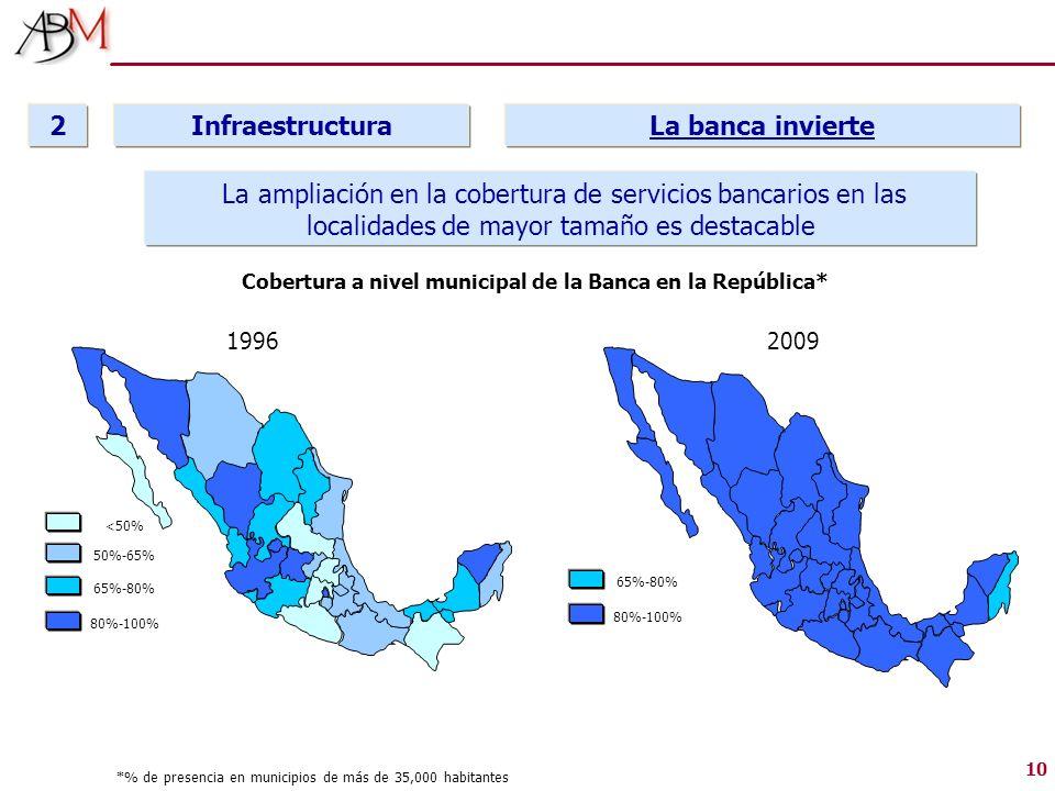 Cobertura a nivel municipal de la Banca en la República*