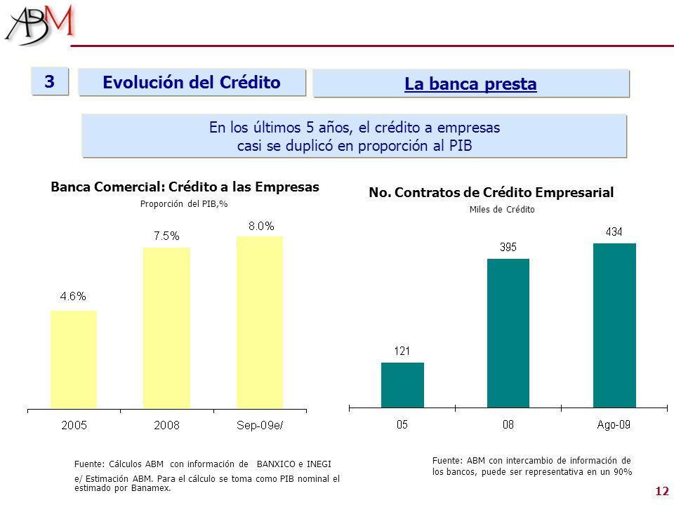 3 Evolución del Crédito La banca presta