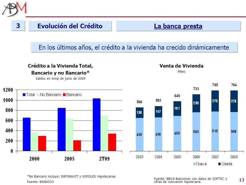 Crédito a la Vivienda Total, Bancario y no Bancario*