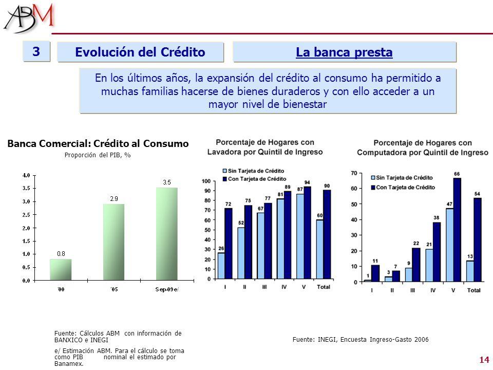 Banca Comercial: Crédito al Consumo