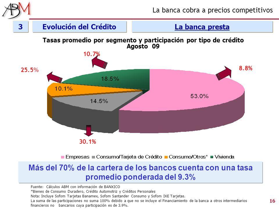 Tasas promedio por segmento y participación por tipo de crédito