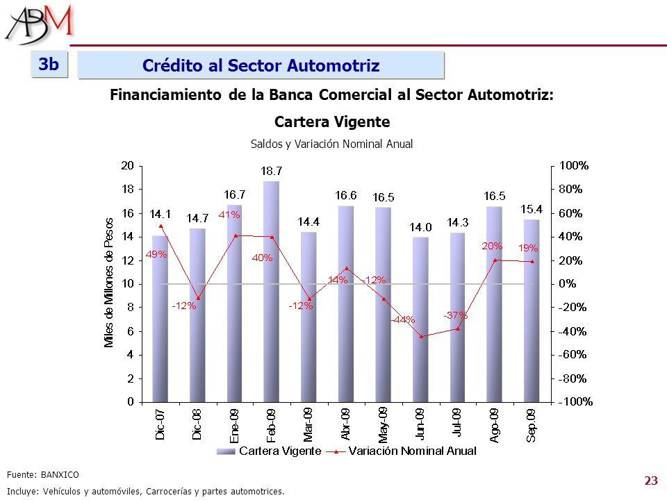 3b Crédito al Sector Automotriz