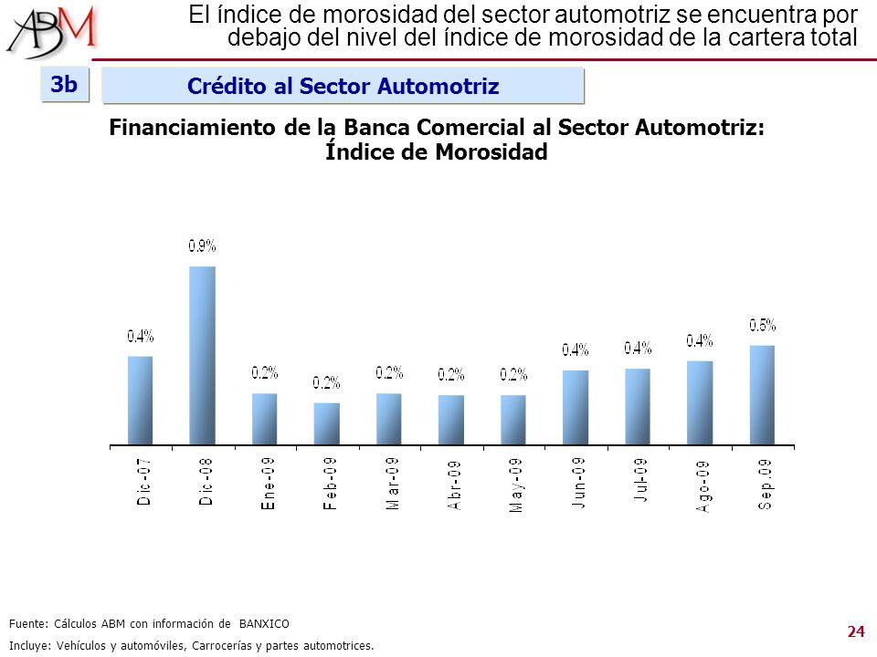 El índice de morosidad del sector automotriz se encuentra por debajo del nivel del índice de morosidad de la cartera total