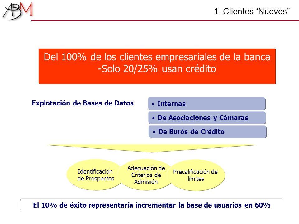 Del 100% de los clientes empresariales de la banca