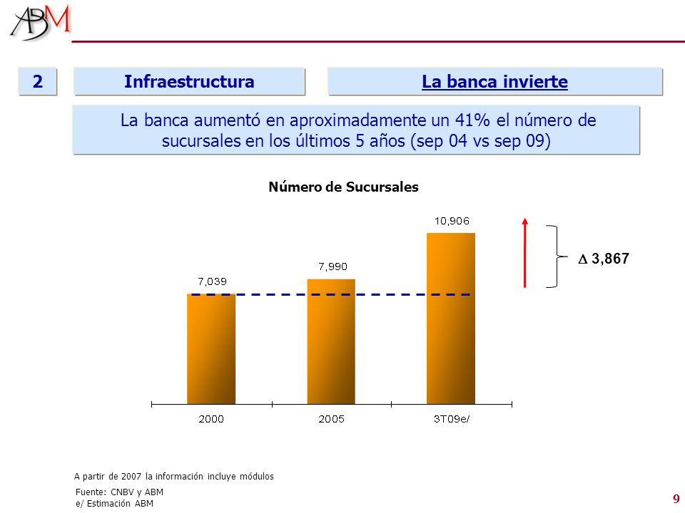 2 Infraestructura La banca invierte