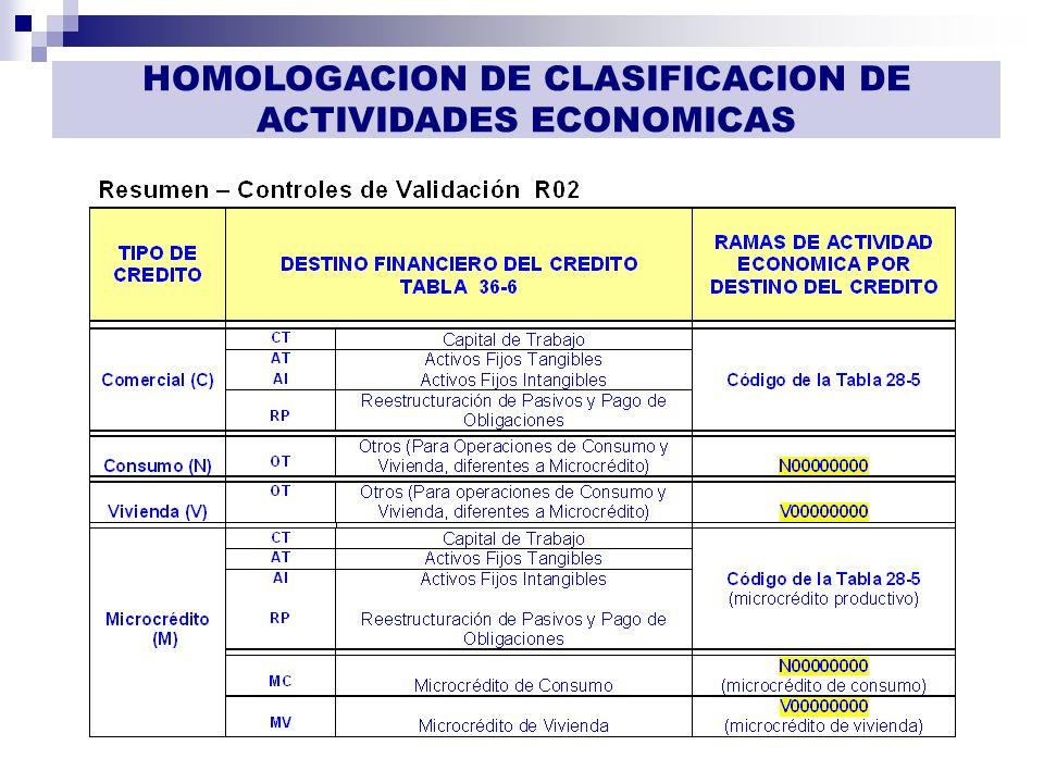 HOMOLOGACION DE CLASIFICACION DE ACTIVIDADES ECONOMICAS