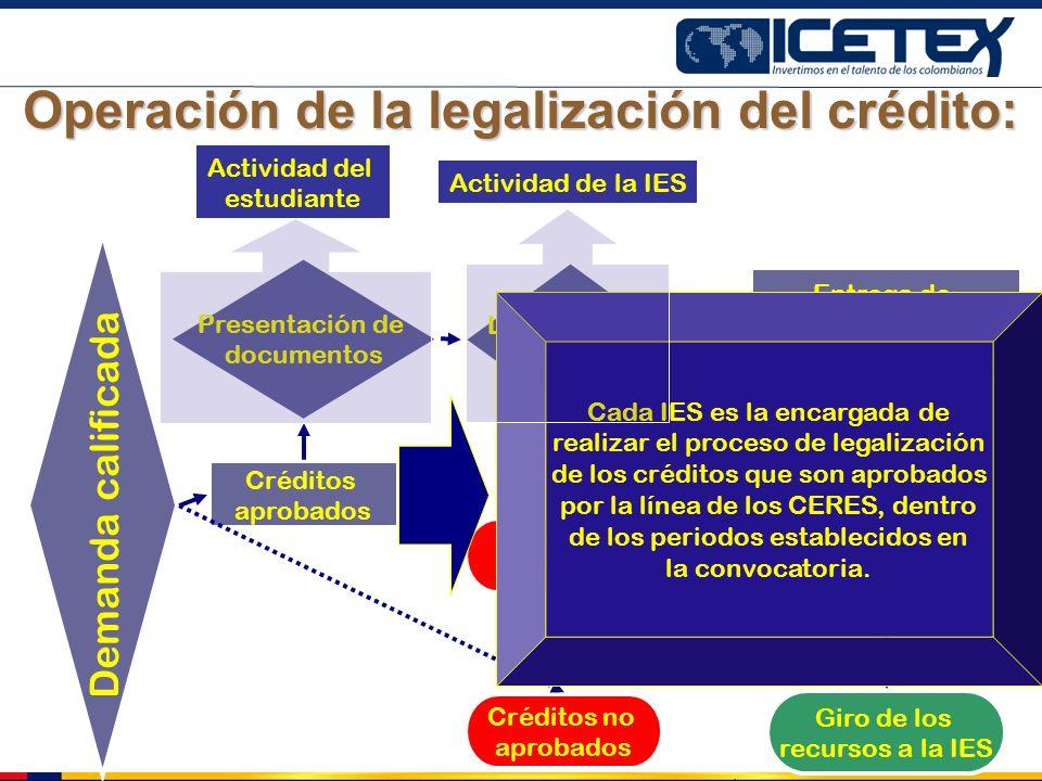 Operación de la legalización del crédito: