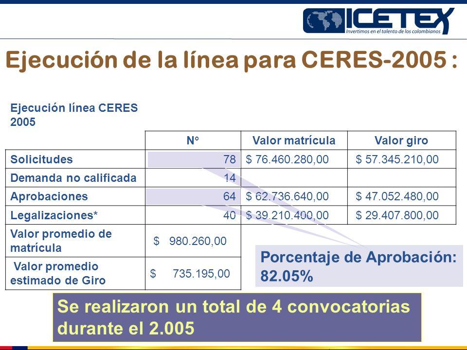 Ejecución de la línea para CERES-2005 :