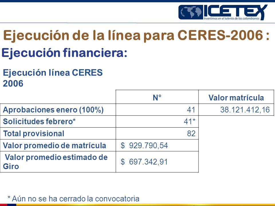 Ejecución de la línea para CERES-2006 :