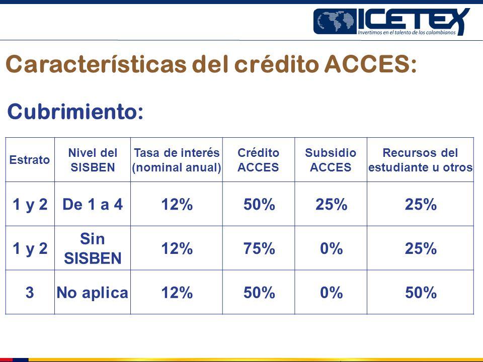 Tasa de interés (nominal anual) Recursos del estudiante u otros