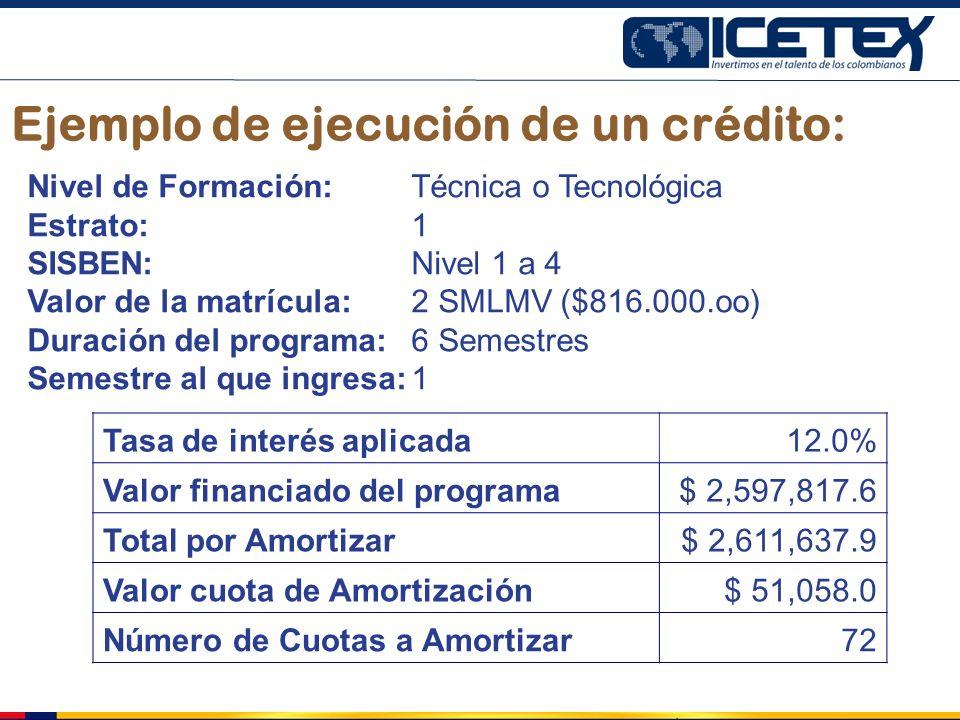 Ejemplo de ejecución de un crédito:
