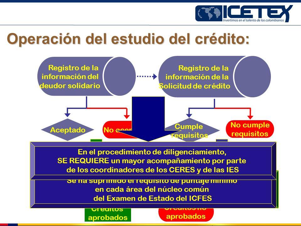 Operación del estudio del crédito: