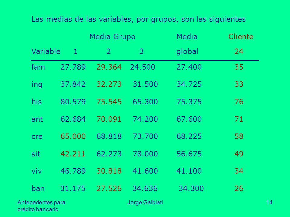 Las medias de las variables, por grupos, son las siguientes