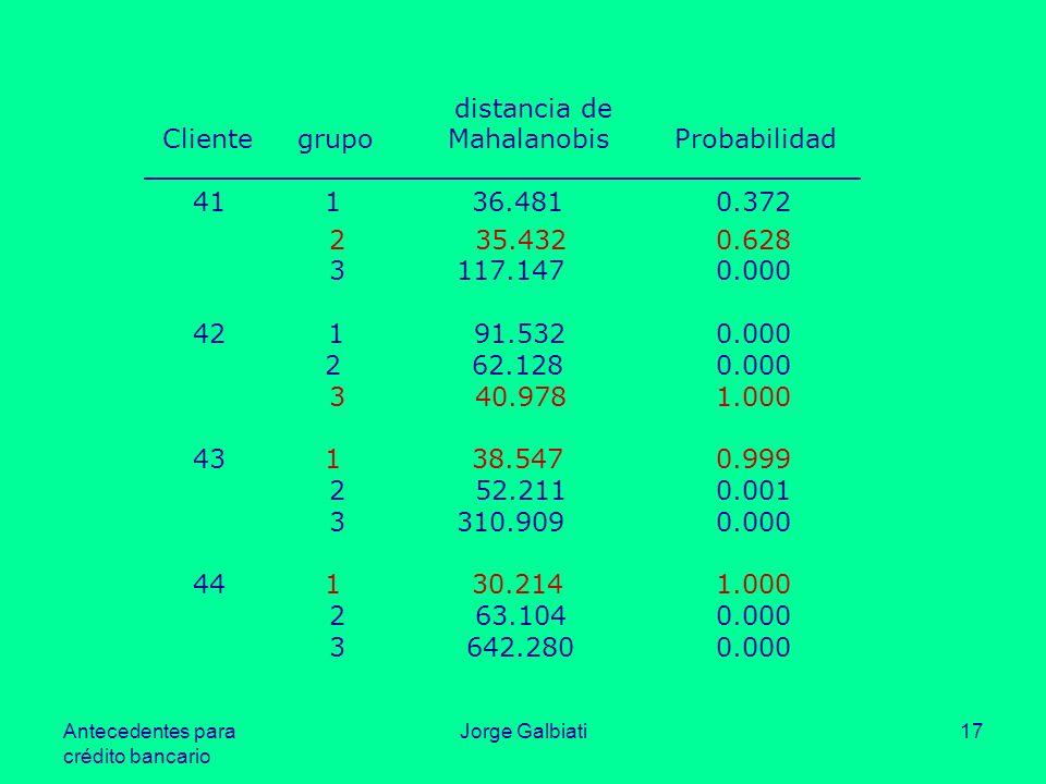 Cliente grupo Mahalanobis Probabilidad 41 1 36.481 0.372