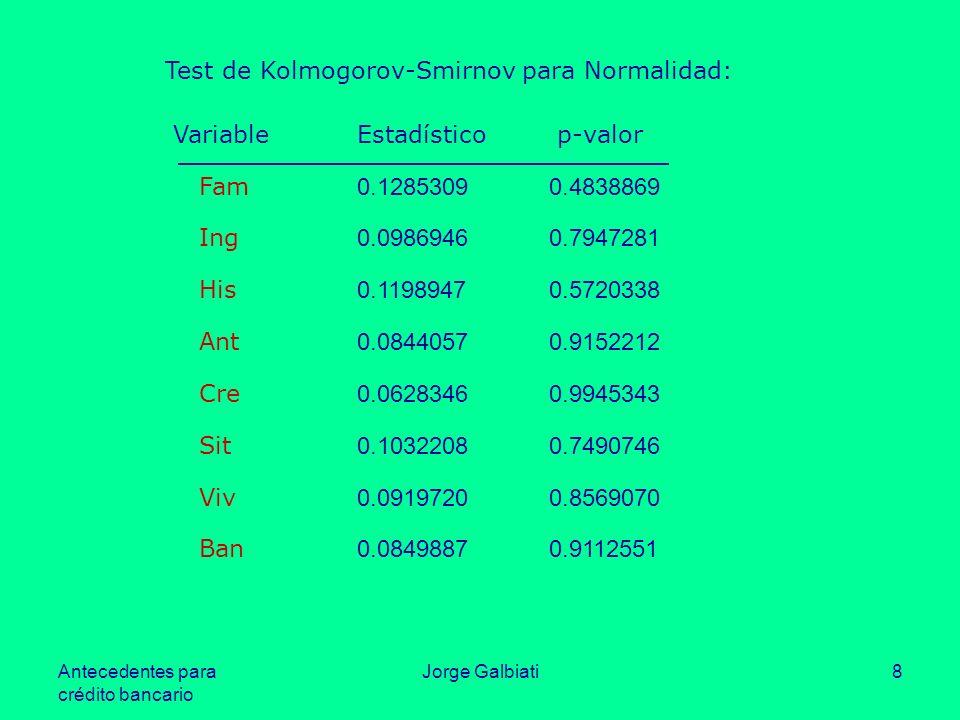 Test de Kolmogorov-Smirnov para Normalidad: