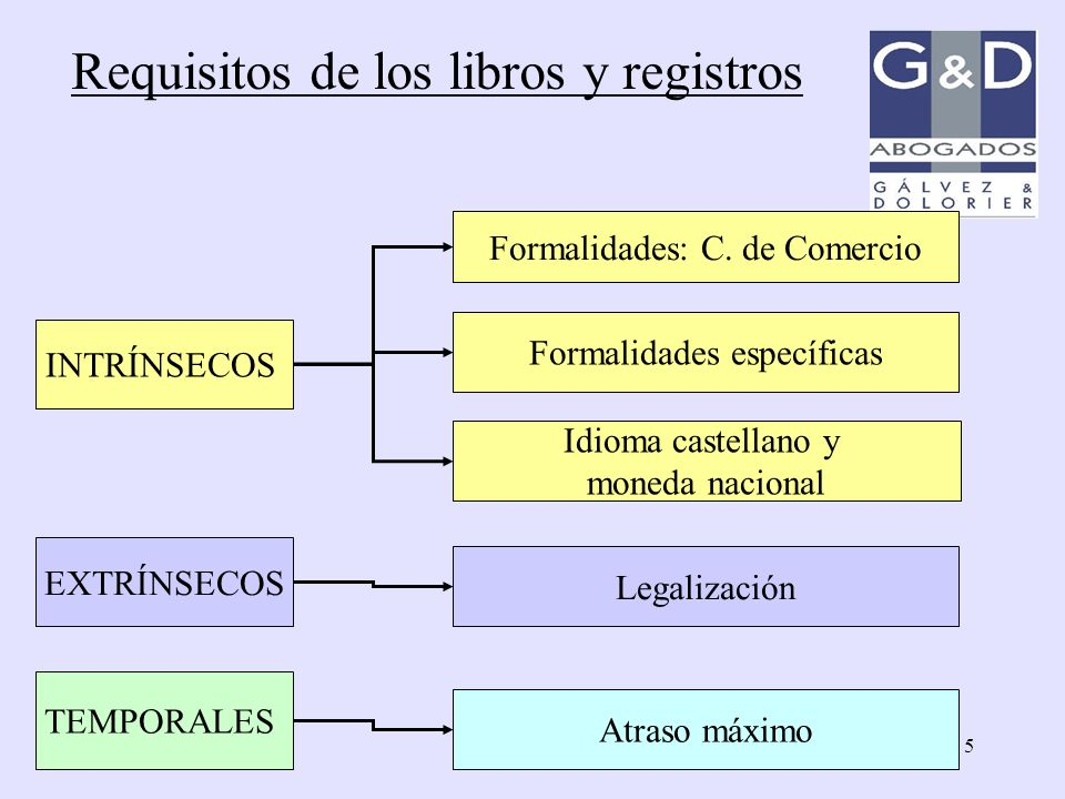 Requisitos de los libros y registros