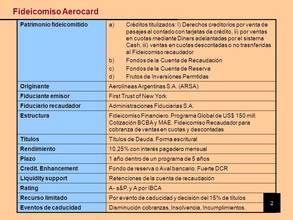 Fideicomiso Aerocard Patrimonio fideicomitido