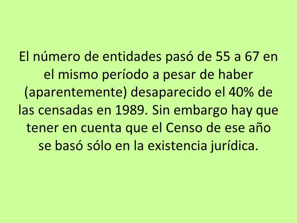 El número de entidades pasó de 55 a 67 en el mismo período a pesar de haber (aparentemente) desaparecido el 40% de las censadas en 1989.
