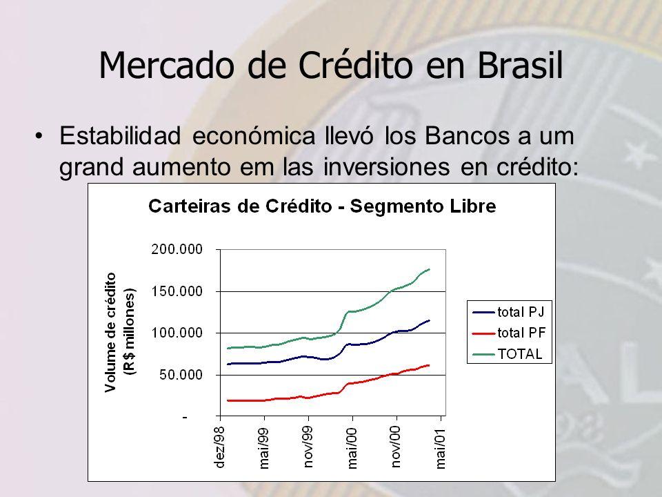 Mercado de Crédito en Brasil