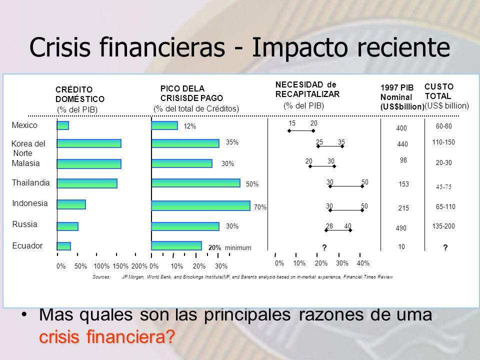 Crisis financieras - Impacto reciente