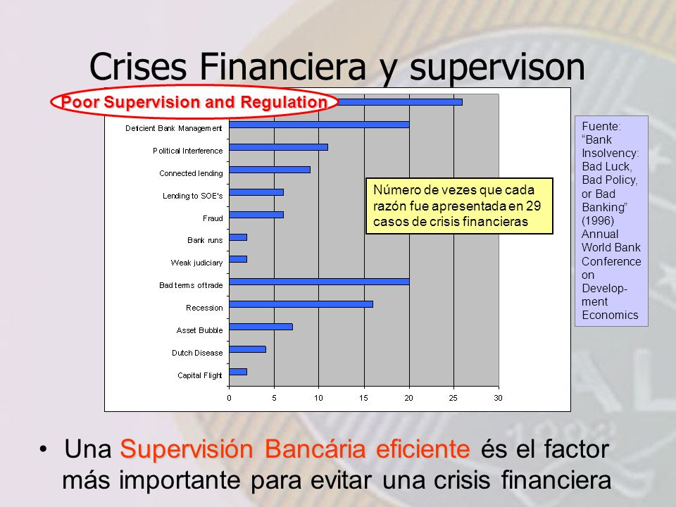 Crises Financiera y supervison