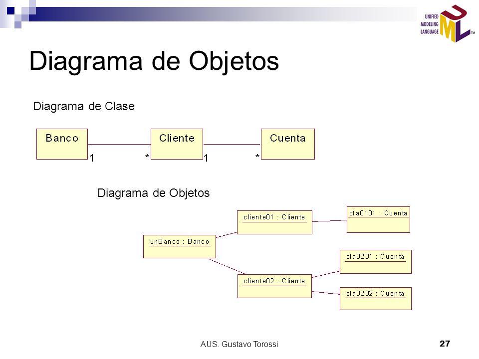 Diagrama de Objetos Diagrama de Clase Diagrama de Objetos