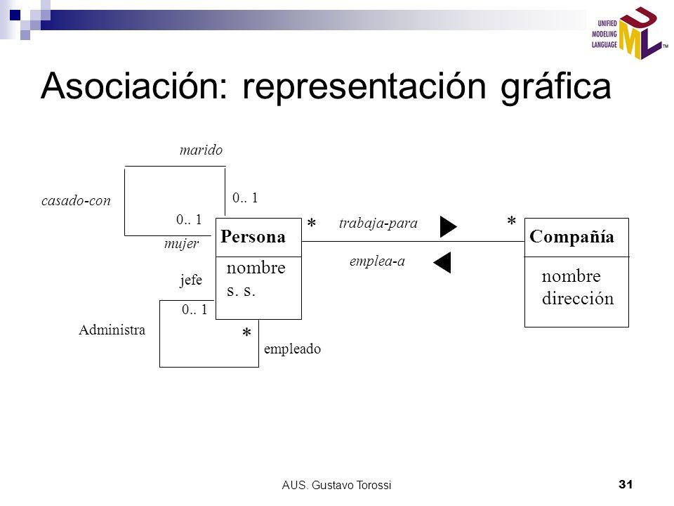 Asociación: representación gráfica