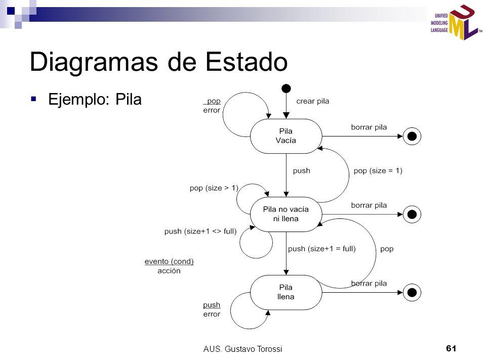 Diagramas de Estado Ejemplo: Pila AUS. Gustavo Torossi