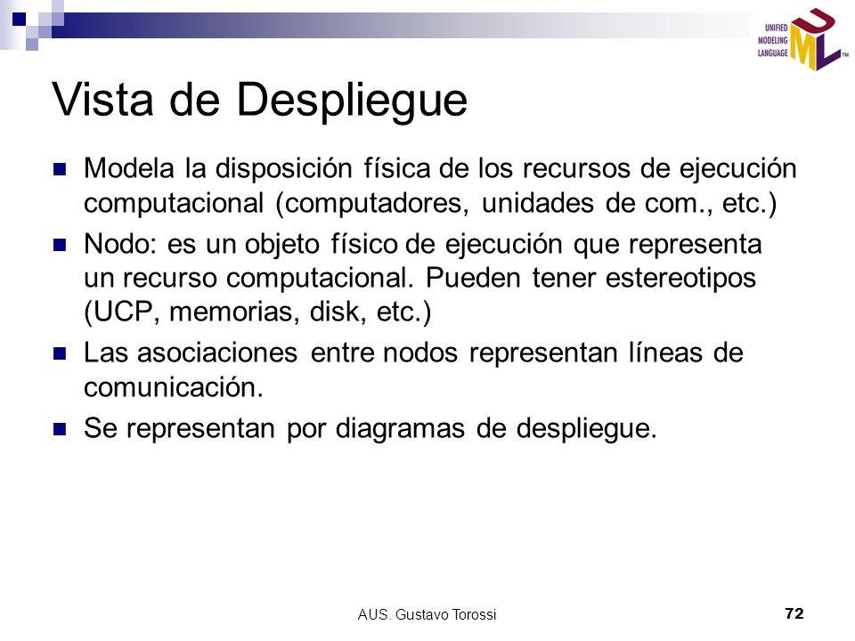 Vista de Despliegue Modela la disposición física de los recursos de ejecución computacional (computadores, unidades de com., etc.)