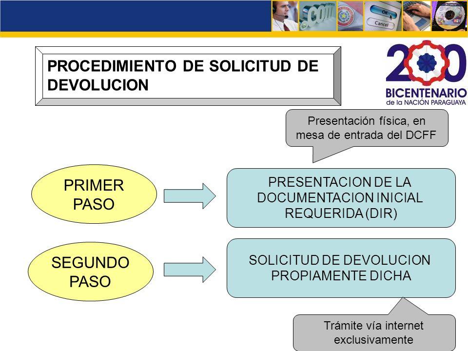 PROCEDIMIENTO DE SOLICITUD DE DEVOLUCION