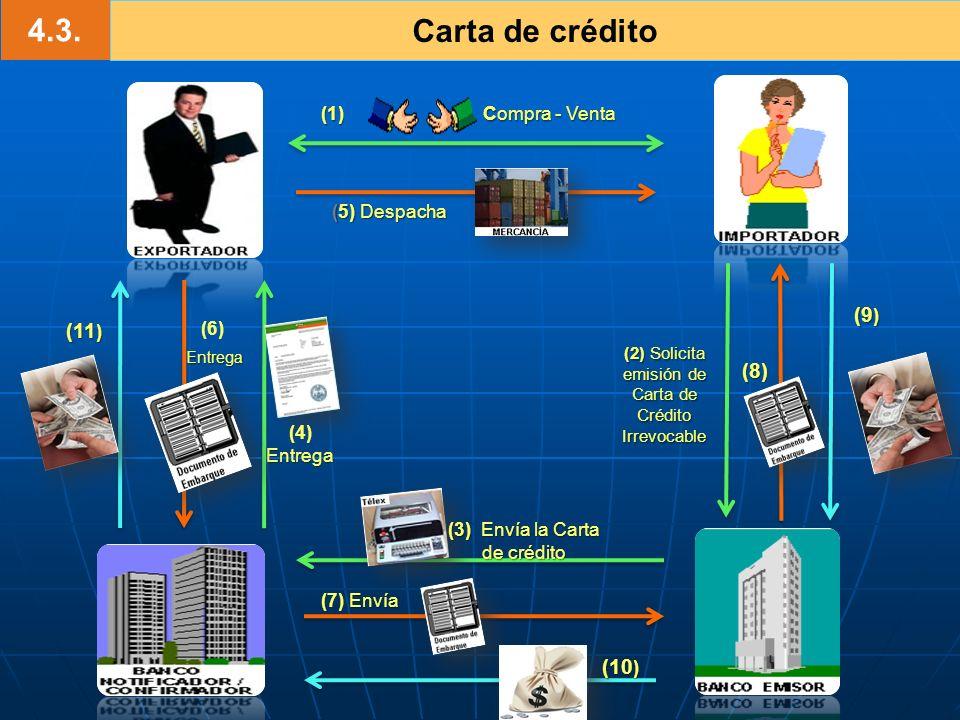 4.3. Carta de crédito (9) (11) (8) (10) (1) Compra - Venta