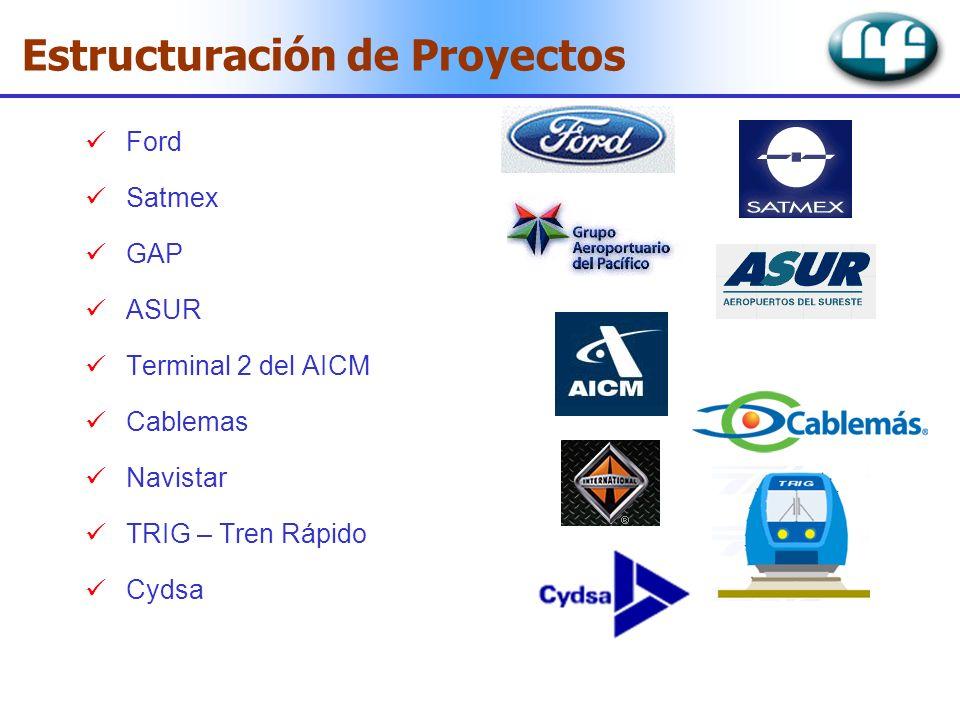 Estructuración de Proyectos
