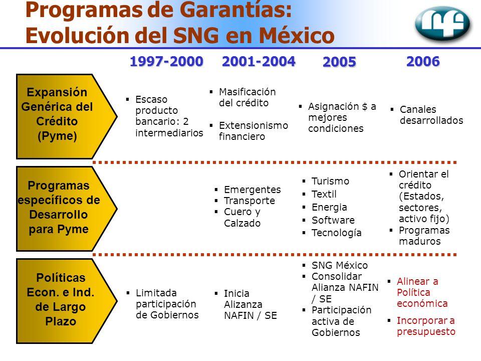 Programas de Garantías: Evolución del SNG en México